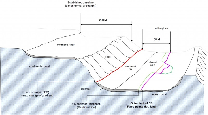 States can use two formulae to extend their continental shelf. The first adds 60 nautical miles from the foot of the slope. The second uses the thickness of the sediment to determine the boundary. (Dr. I Made Andi Arsana, Gadjah Mada University, Indonesia and Professor Clive Schofield, University of Wollongong Australia)
