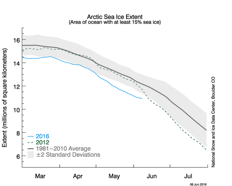 This graph shows Arctic sea ice extent as of June 6, 2016. (National Snow and Ice Data Center)