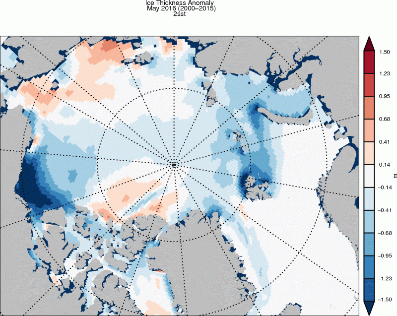 This map shows the difference in ice thickness for May 2016 relative to the 2000–15 base period. While sea ice is thinner overall, with particularly negative anomalies in the Beaufort and Barents seas, ice thickness is a bit thicker in the East Siberian Sea area. (Polar Science Center, University of Washington)