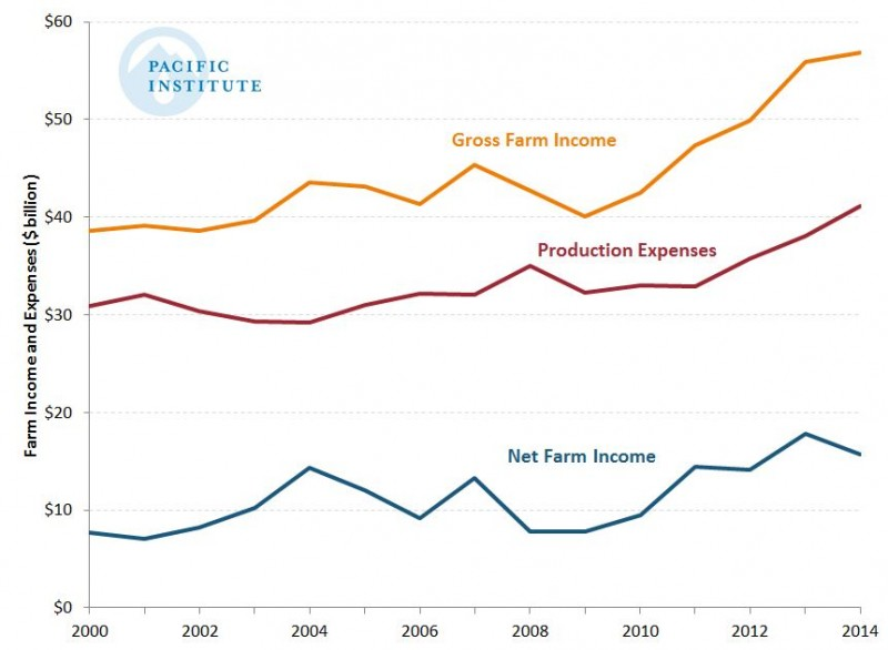 Data from the U.S. Economic Research Service, analyzed by the Pacific Institute, shows net California farm income dipped slightly in 2014 but was still the second-highest ever recorded. (The Pacific Institute)