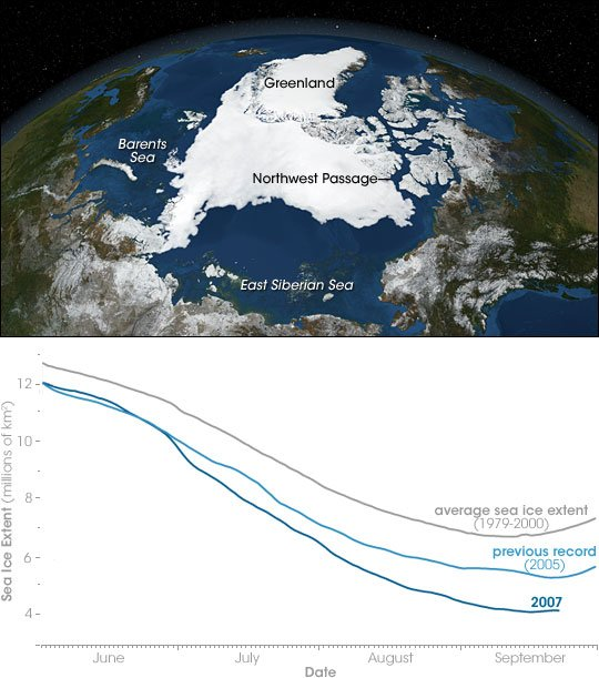 June through September 2007 brought record sea ice melt in the Arctic, well below the previous record low, set in September 2005. The image captures ice conditions at the end of the melt season. The summer of 2007 brought an ice-free opening though the Northwest Passage that lasted several weeks. (Arctic image courtesy NASA Goddard Scientific Visualization Studio. Graph courtesy Walt Meier, National Snow and Ice Data Center)