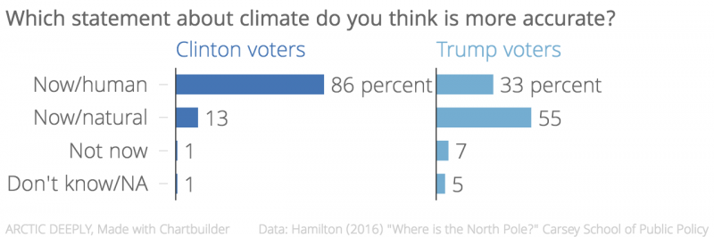 which_statement_about_climate_do_you_think_is_more_accurate-_clinton_voters_trump_voters_chartbuilder