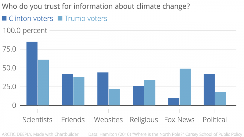 who_do_you_trust_for_information_about_climate_change-_clinton_voters_trump_voters_chartbuilder