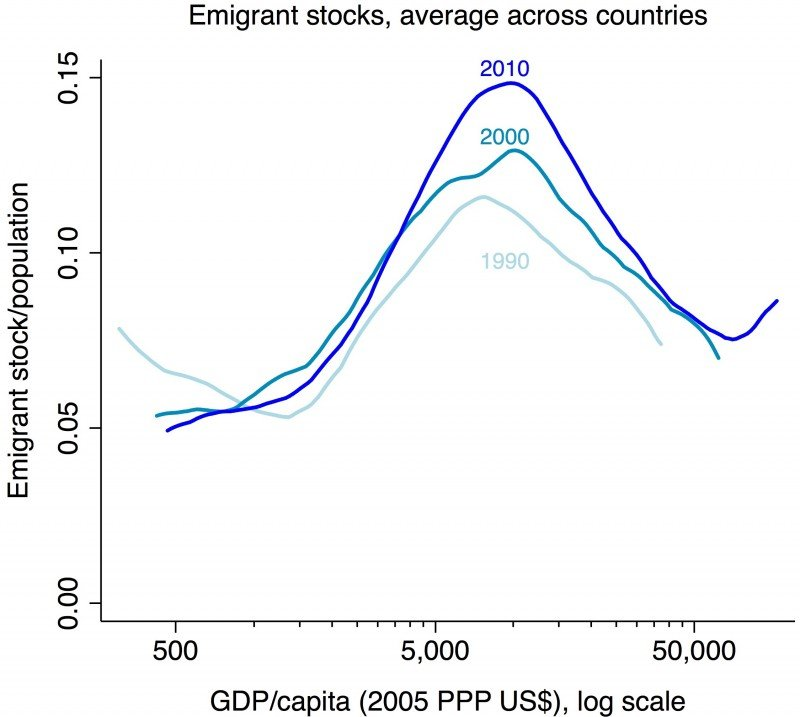 emigration_curve