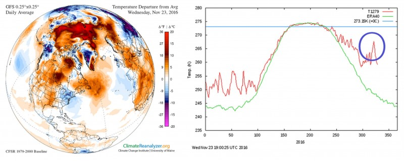 Air temperature anomaly in the Arctic on November 23 (left). Average daily temperature in the Arctic above 80 degrees latitude during 2016. The blue circle indicates the current warming event. (Climate Change Instittue/University of Maine and Danish Meteological Institute)