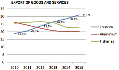 Since 2010, tourism has outpaced Iceland's exports of fish and aluminum.