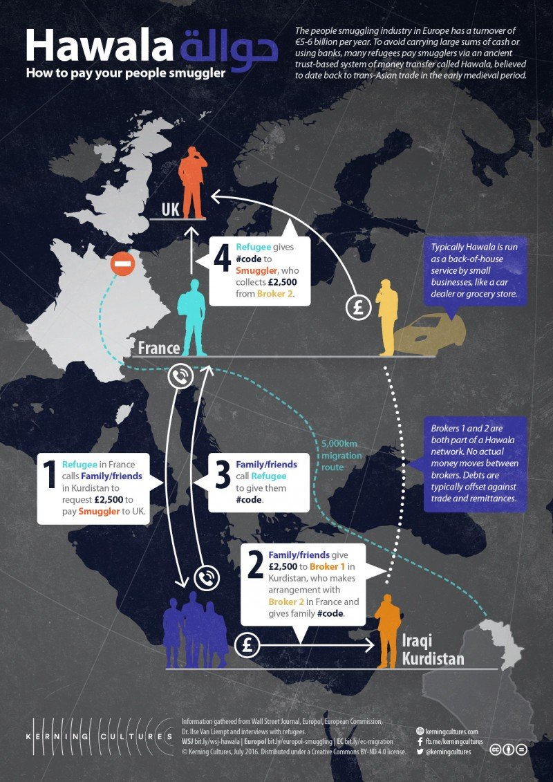 The people-smuggling industry has a turnover of $5.3-6.4 million (5-6 million euros) per year. This map shows the smuggling routes from Iraqi Kurdistan to the U.K. and how remittances are paid under the hawala system. (Kerning Cultures)