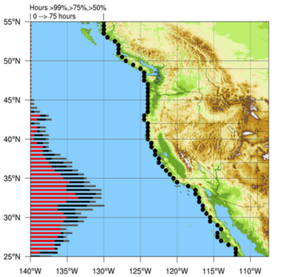 This map illustrates a new atmospheric river forecasting tool developed by the Center for Western Weather and Water Extremes. The red bars on the left illustrate the 90 percent probability that an atmospheric river will strike the black dots on the coastline, each of which represents a point of latitude. The map, produced on January 19, indicates the Los Angeles-San Diego region faces the greatest likelihood of seeing an atmospheric river within about two days. (Center for Western Weather and Water Extremes)