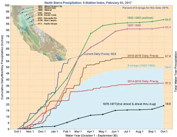 The chart shows that precipitation for northern California's Sierra Nevada region is more than 200 percent of average for this time of year. (Calif. Dept. of Water Resources)