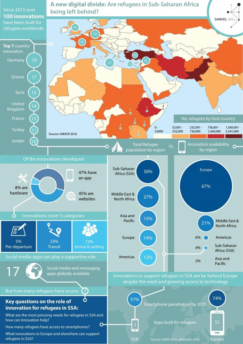Based on UNHCR data, this infograph shows innovations for refugees that have been built in different geographical regions. Sub-Saharan Africa, which hosts 30 percent of the world's refugees, is clearly lagging. (Ben Hounsell/Samuel Hall)