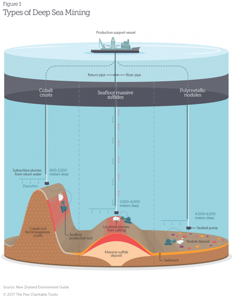 seabed mining types.png